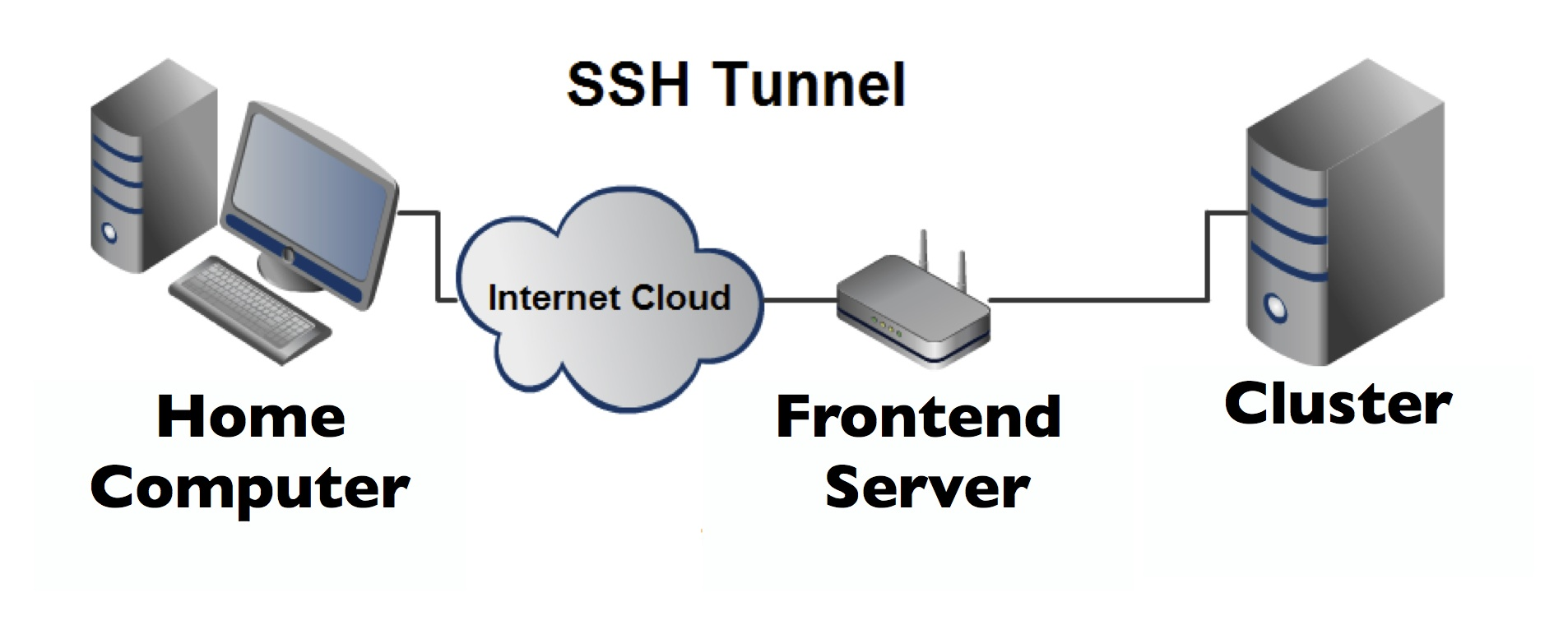 SSH_Tunnel