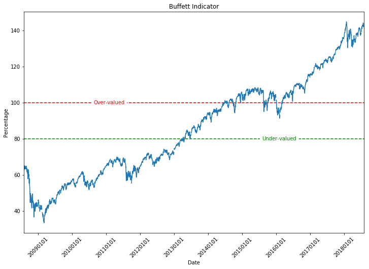 Create a Buffett Indicator Plot in Python